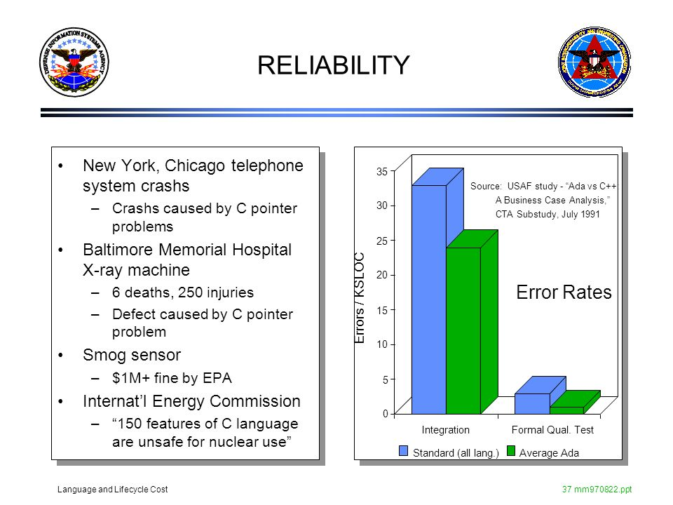 Language and Lifecycle Cost37 mm970822.ppt RELIABILITY New York, Chicago telephone system crashs –Crashs caused by C pointer problems Baltimore Memori