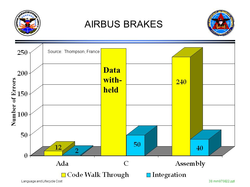 Language and Lifecycle Cost38 mm970822.ppt AIRBUS BRAKES Data with- held Source: Thompson, France Number of Errors
