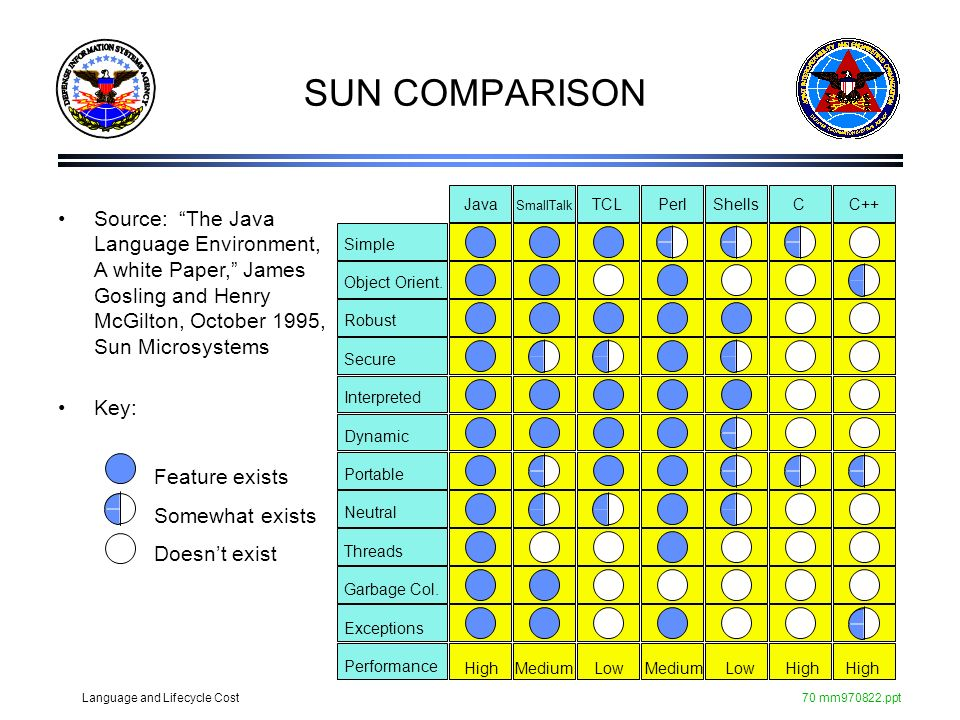 Language and Lifecycle Cost70 mm970822.ppt SUN COMPARISON Source: The Java Language Environment, A white Paper, James Gosling and Henry McGilton, Octo