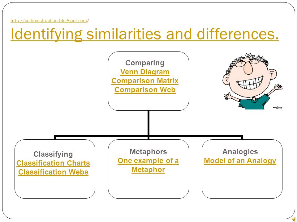 Identifying similarities and differences.