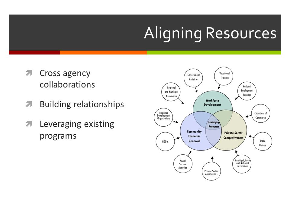 Aligning Resources Cross agency collaborations Building relationships Leveraging existing programs