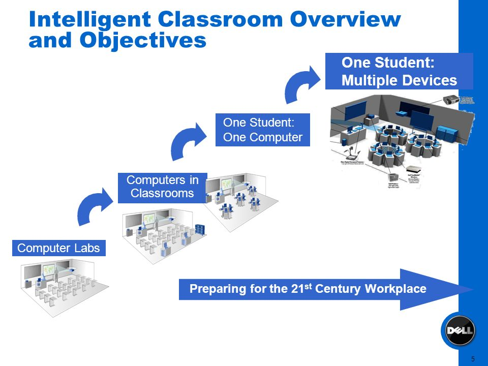 5 Intelligent Classroom Overview and Objectives Computer Labs Computers in Classrooms One Student: One Computer One Student: Multiple Devices Preparin