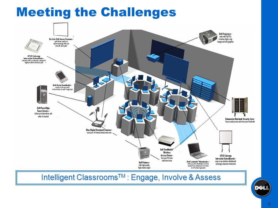 6 Meeting the Challenges Intelligent Classrooms TM : Engage, Involve & Assess