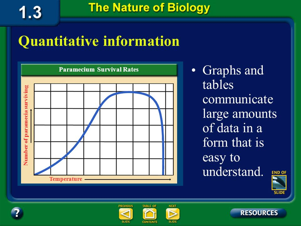 Section 1.3 Summary – pages 19-23 Quantitative data may be used to make a graph or table. Quantitative information Paramecium Survival Rates Temperatu