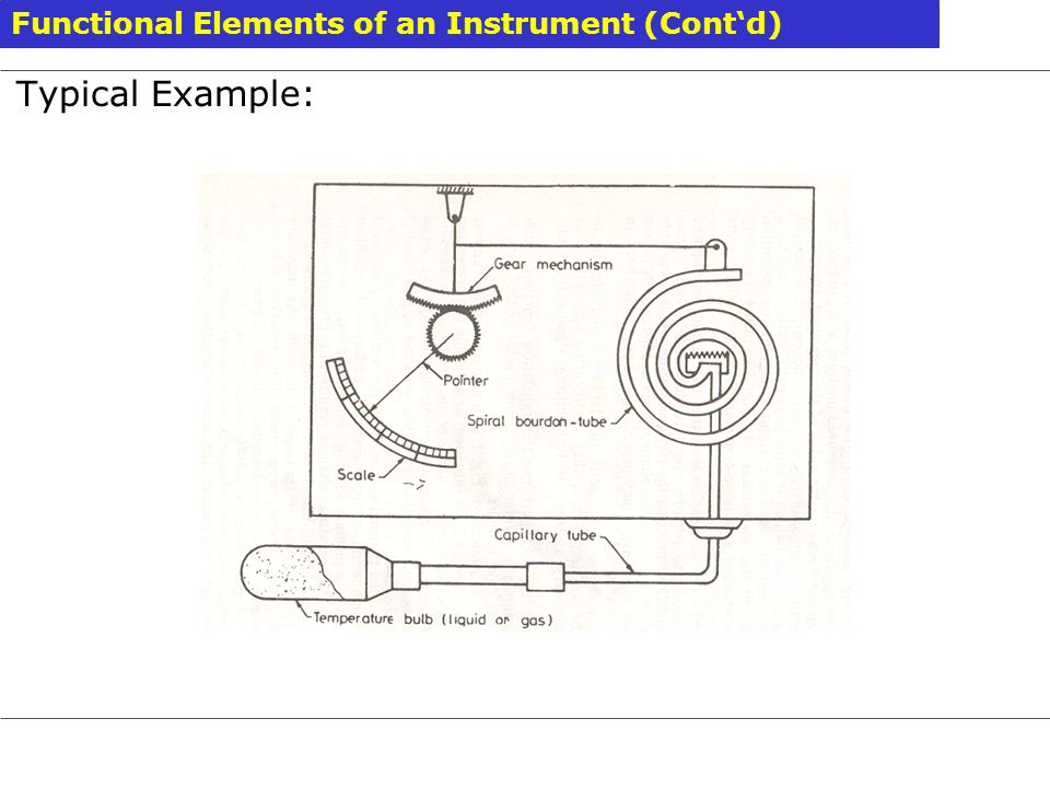 Functional Elements of an Instrument (Contd) Typical Example: