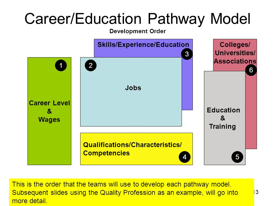 13 Career Level & Wages Qualifications/Characteristics/ Competencies Skills/Experience/EducationColleges/ Universities/ Associations Jobs Education &