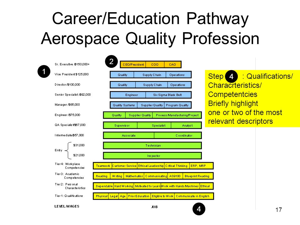 17 Career/Education Pathway Aerospace Quality Profession 1 4 2 5 Step : Qualifications/ Characrteristics/ Competentcies Briefly highlight one or two of the most relevant descriptors 4