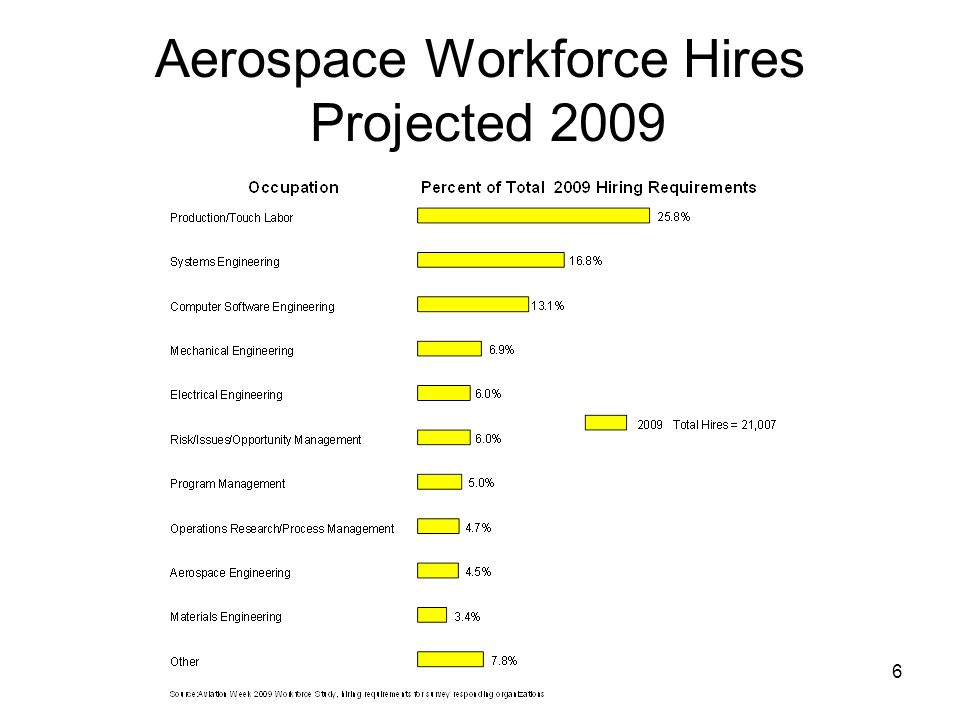 6 Aerospace Workforce Hires Projected 2009