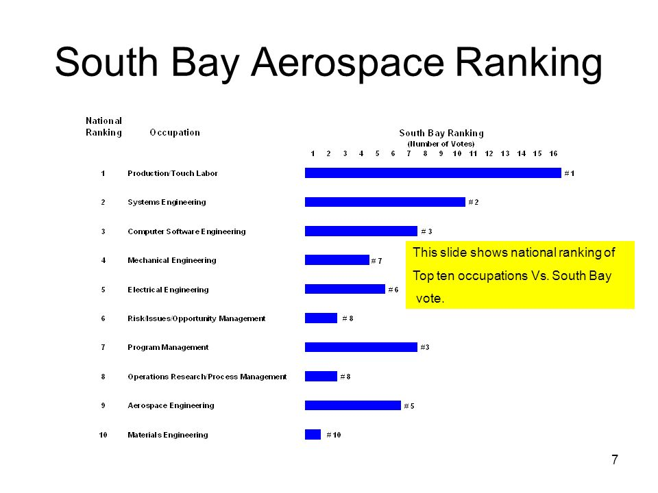 7 South Bay Aerospace Ranking This slide shows national ranking of Top ten occupations Vs. South Bay vote.