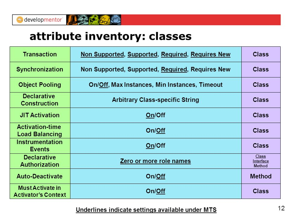 12 attribute inventory: classes Transaction Synchronization Object Pooling Declarative Construction JIT Activation Activation-time Load Balancing Instrumentation Events Declarative Authorization Non Supported, Supported, Required, Requires New On/Off, Max Instances, Min Instances, Timeout Arbitrary Class-specific String On/Off Zero or more role names Auto-DeactivateOn/Off Class Class Interface Method Method Must Activate in Activators Context On/OffClass Underlines indicate settings available under MTS