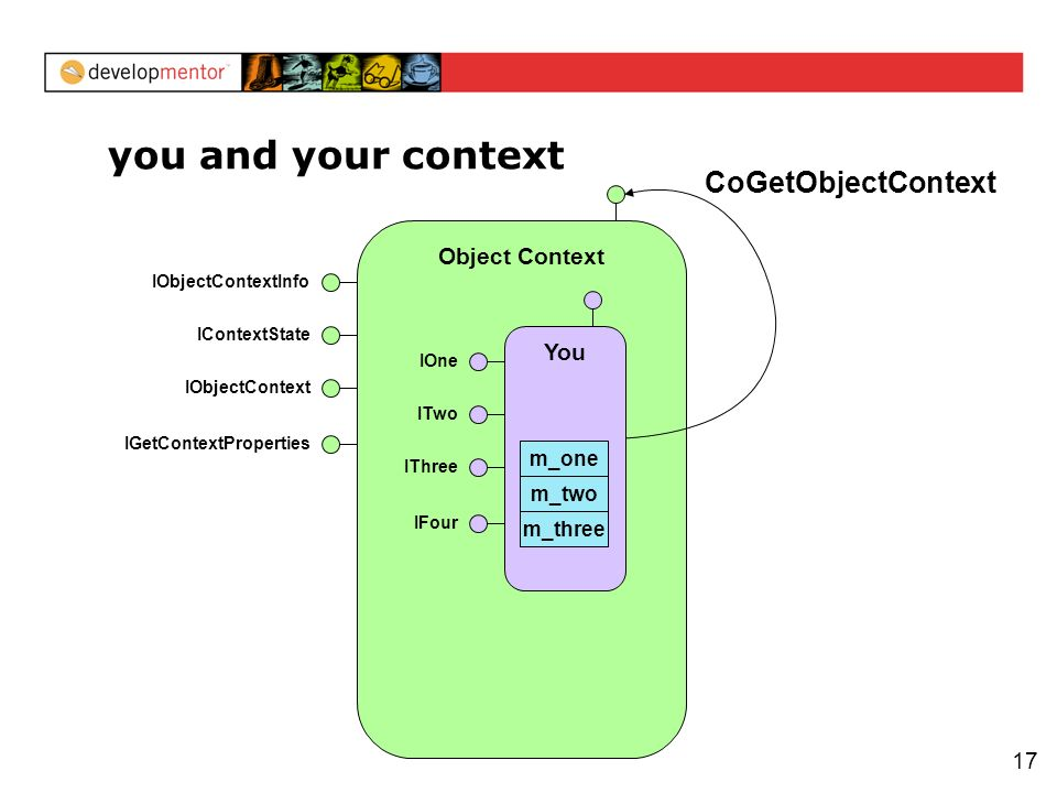 17 Object Context IObjectContextInfo IContextState IObjectContext IGetContextProperties you and your context CoGetObjectContext You IOne ITwo IThree IFour m_three m_two m_one