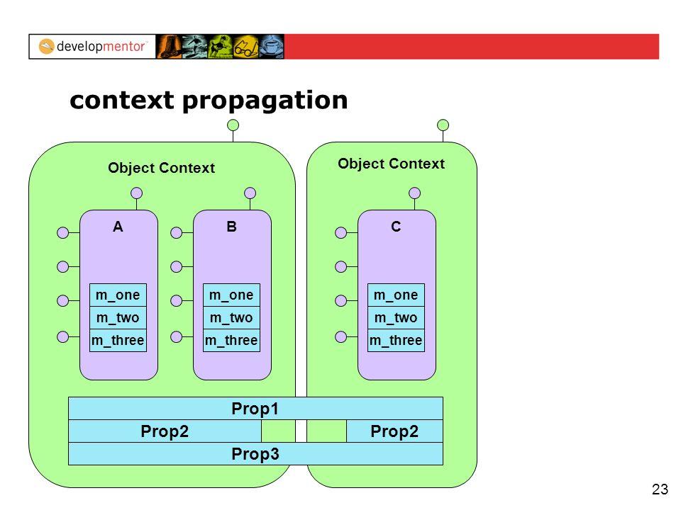 23 context propagation Object Context Prop2 A m_three m_two m_one B m_three m_two m_one Object Context Prop2 C m_three m_two m_one Prop1 Prop3