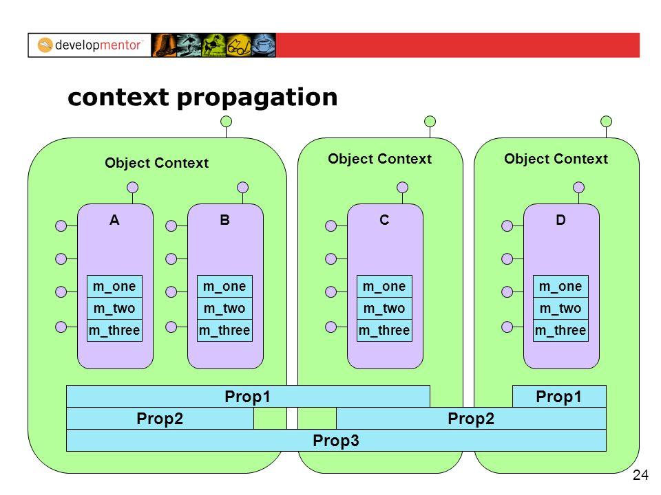 24 context propagation Object Context Prop2 A m_three m_two m_one B m_three m_two m_one Object Context C m_three m_two m_one Prop1 Object Context D m_