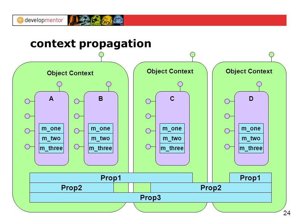 24 context propagation Object Context Prop2 A m_three m_two m_one B m_three m_two m_one Object Context C m_three m_two m_one Prop1 Object Context D m_three m_two m_one Prop1 Prop3 Prop2