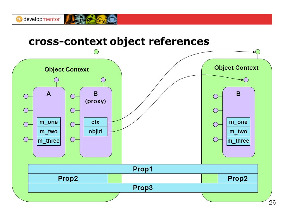 26 cross-context object references Object Context Prop2 A m_three m_two m_one B (proxy) objid ctx Object Context Prop2 B m_three m_two m_one Prop3 Prop1