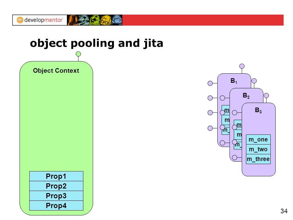 34 Object Context object pooling and jita Prop2 Prop3 Prop1 Prop4 B1B1 m_three m_two m_one B2B2 m_three m_two m_one B3B3 m_three m_two m_one