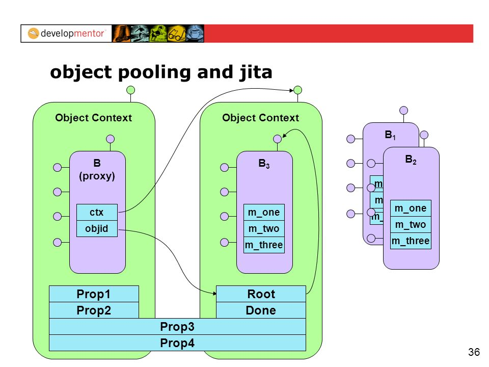 36 Object Context object pooling and jita Prop2 B (proxy) objid ctx Object Context Prop3 Prop1 Prop4 Done Root B3B3 m_three m_two m_one B1B1 m_three m_two m_one B2B2 m_three m_two m_one
