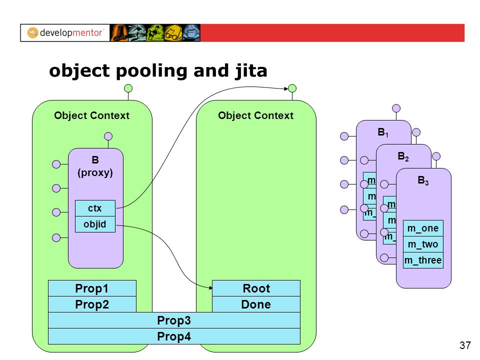37 Object Context object pooling and jita Prop2 B (proxy) objid ctx Object Context Prop3 Prop1 Prop4 Done Root B1B1 m_three m_two m_one B2B2 m_three m