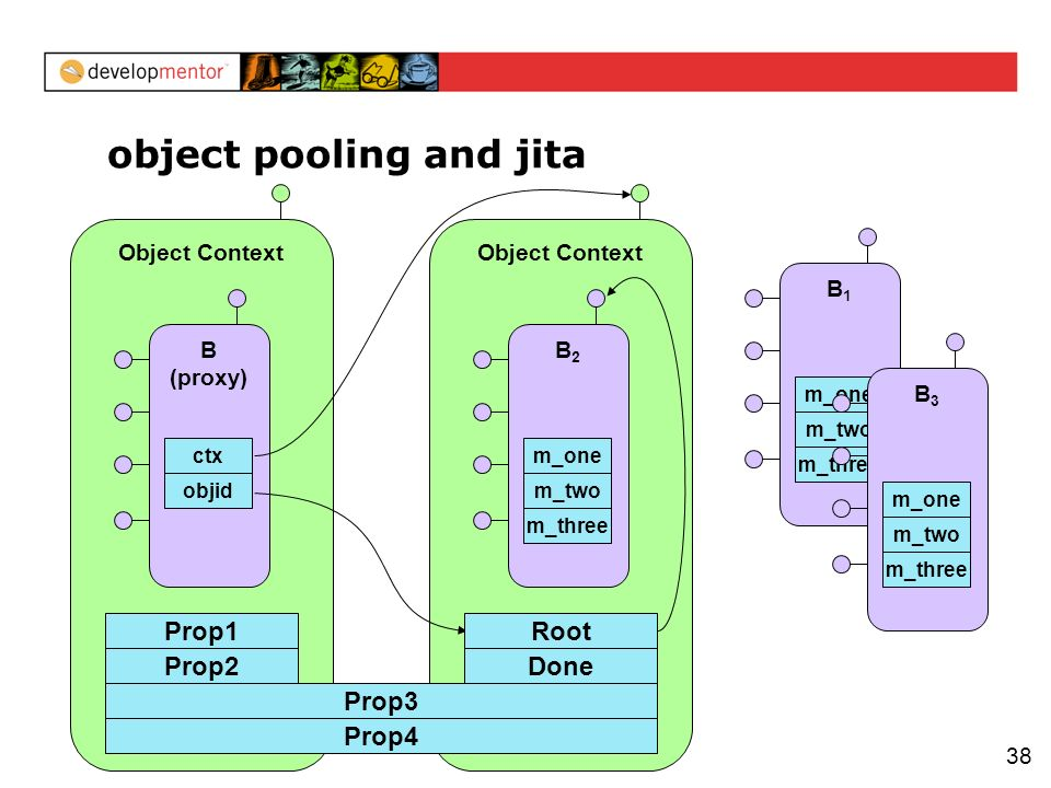 38 Object Context object pooling and jita Prop2 B (proxy) objid ctx Object Context Prop3 Prop1 Prop4 Done Root B2B2 m_three m_two m_one B1B1 m_three m_two m_one B3B3 m_three m_two m_one