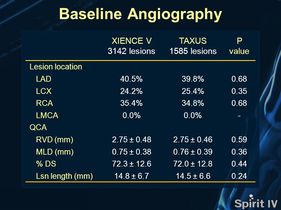 XIENCE V 3142 lesions TAXUS 1585 lesions P value Lesion location LAD40.5%39.8%0.68 LCX24.2%25.4%0.35 RCA35.4%34.8%0.68 LMCA0.0% - QCA RVD (mm)2.75 ± 0.482.75 ± 0.460.59 MLD (mm)0.75 ± 0.380.76 ± 0.390.36 % DS72.3 ± 12.672.0 ± 12.80.44 Lsn length (mm)14.8 ± 6.714.5 ± 6.60.24 Baseline Angiography