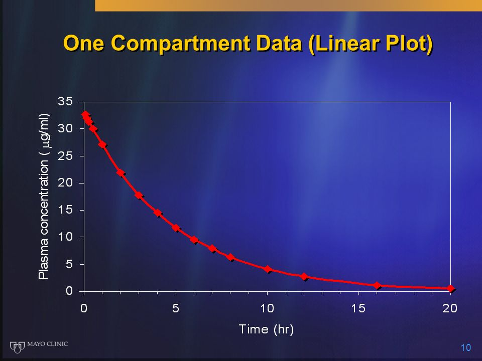 10 One Compartment Data (Linear Plot)