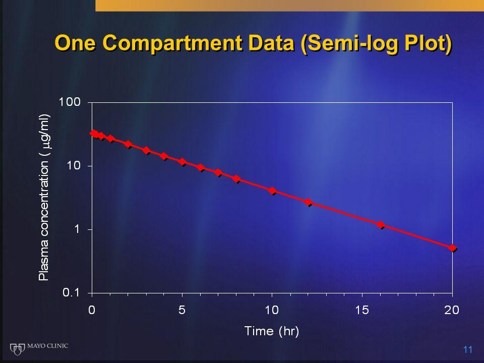 11 One Compartment Data (Semi-log Plot)