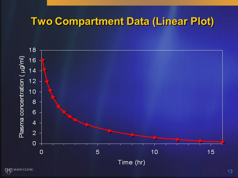 13 Two Compartment Data (Linear Plot)