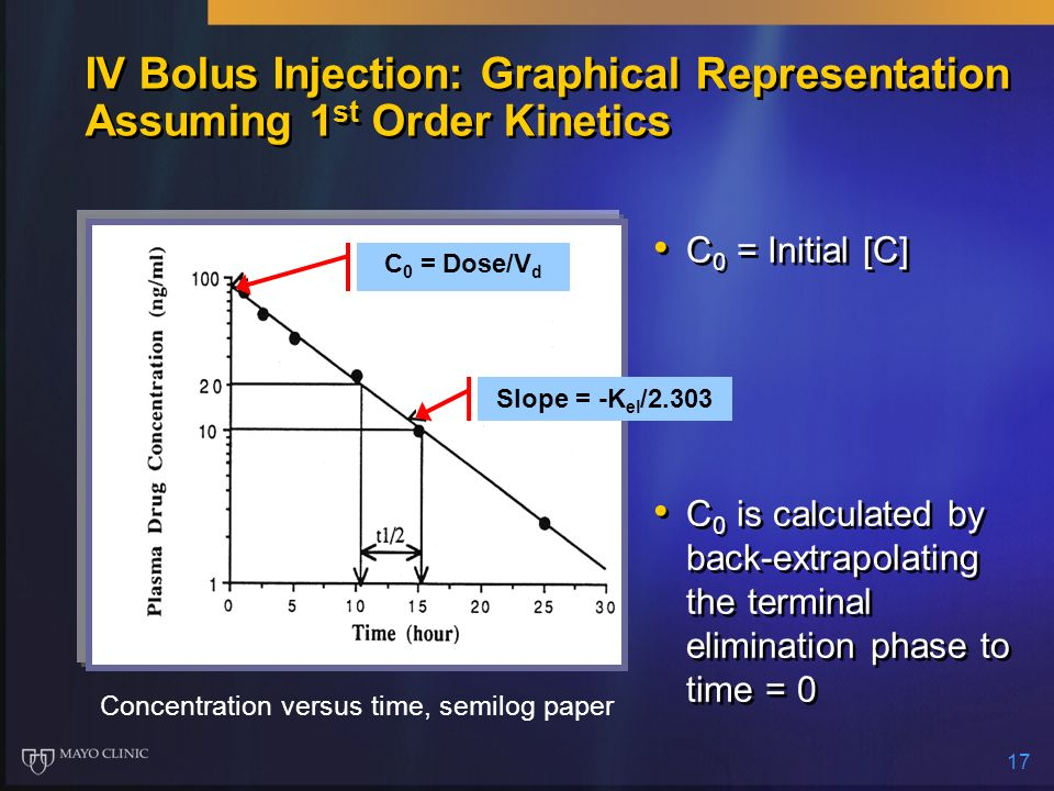 17 IV Bolus Injection: Graphical Representation Assuming 1 st Order Kinetics C 0 = Initial [C] C 0 is calculated by back-extrapolating the terminal el