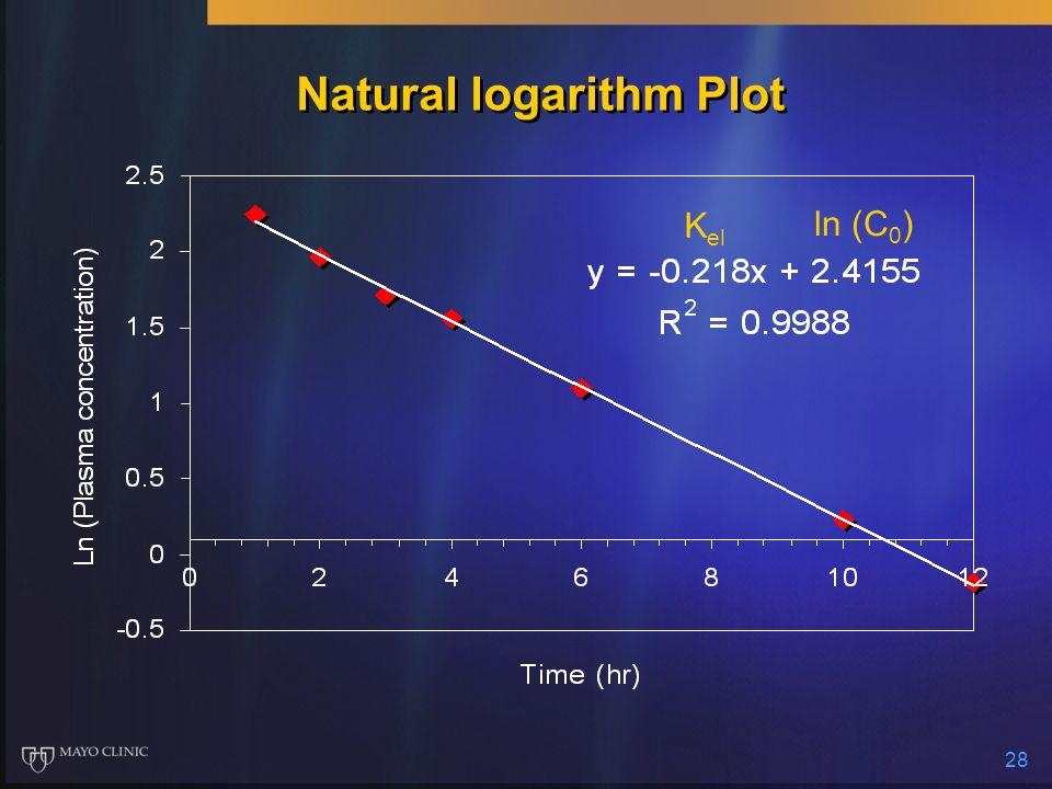 28 Natural logarithm Plot K el ln (C 0 )