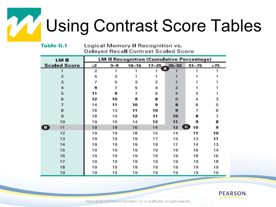 Copyright © 2008 Pearson Education, inc. or its affiliates. All rights reserved. Using Contrast Score Tables