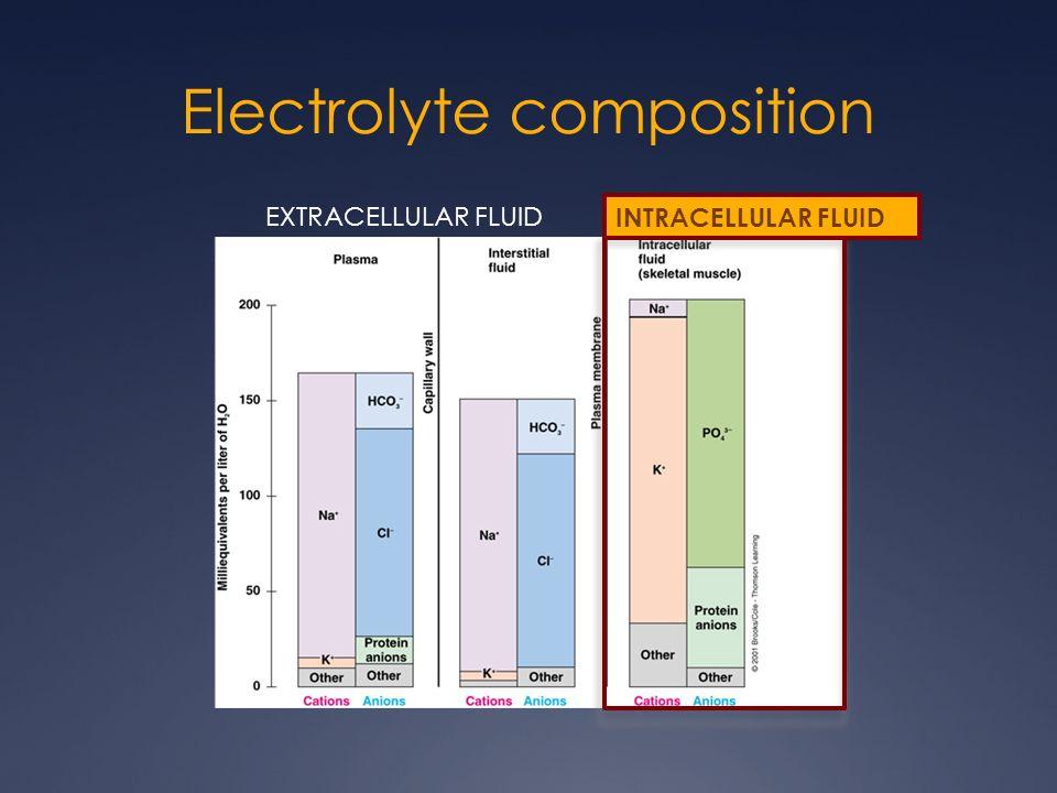 Electrolyte composition EXTRACELLULAR FLUID INTRACELLULAR FLUID