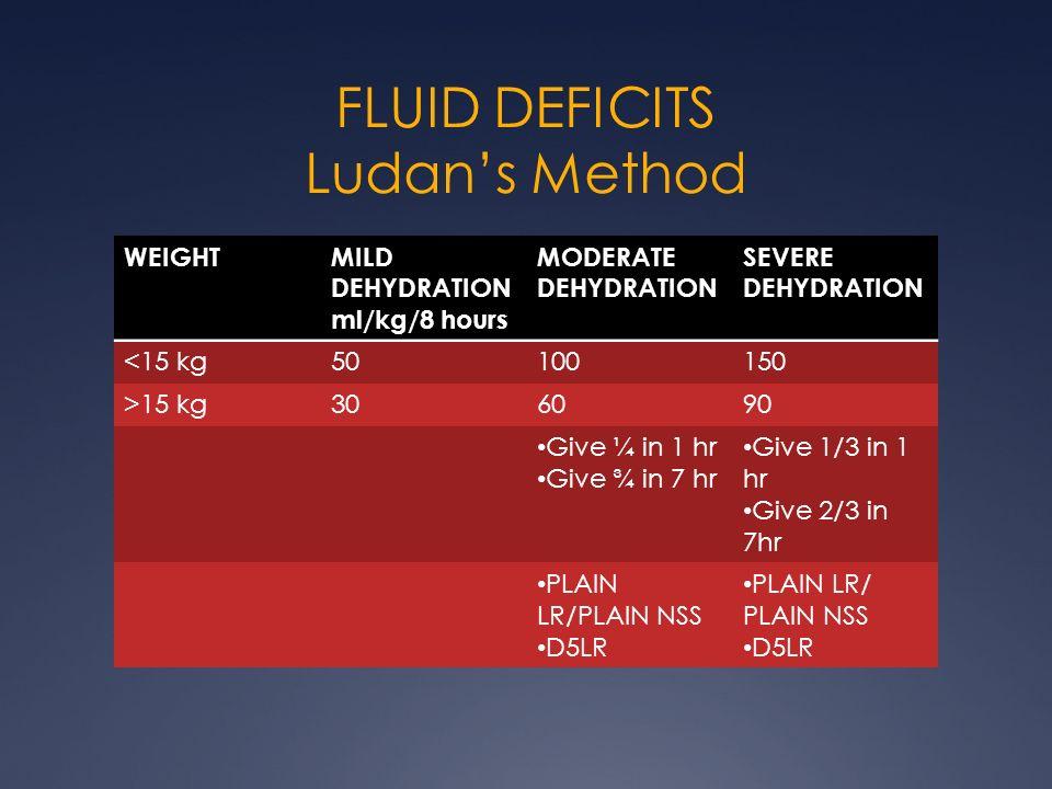 FLUID DEFICITS Ludans Method WEIGHTMILD DEHYDRATION ml/kg/8 hours MODERATE DEHYDRATION SEVERE DEHYDRATION <15 kg50100150 >15 kg306090 Give ¼ in 1 hr G