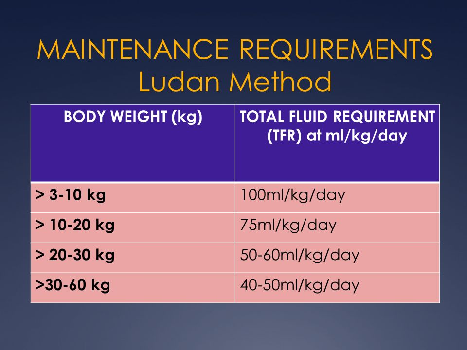 MAINTENANCE REQUIREMENTS Ludan Method BODY WEIGHT (kg)TOTAL FLUID REQUIREMENT (TFR) at ml/kg/day > 3-10 kg 100ml/kg/day > 10-20 kg 75ml/kg/day > 20-30