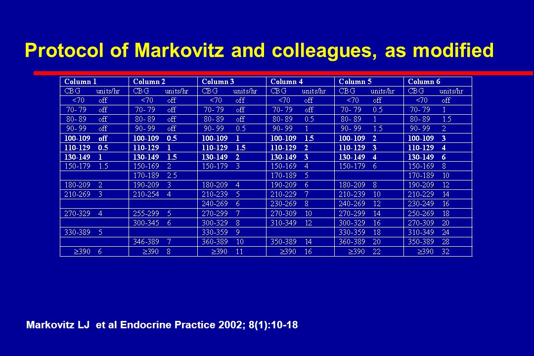 Protocol of Markovitz and colleagues, as modified Markovitz LJ et al Endocrine Practice 2002; 8(1):10-18