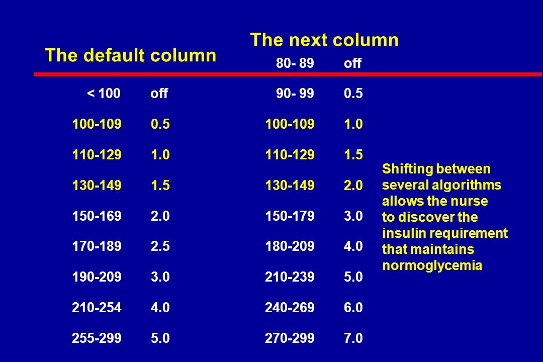 off < 100 off The next column The default column Shifting between several algorithms allows the nurse to discover the insulin requirement that maintains normoglycemia