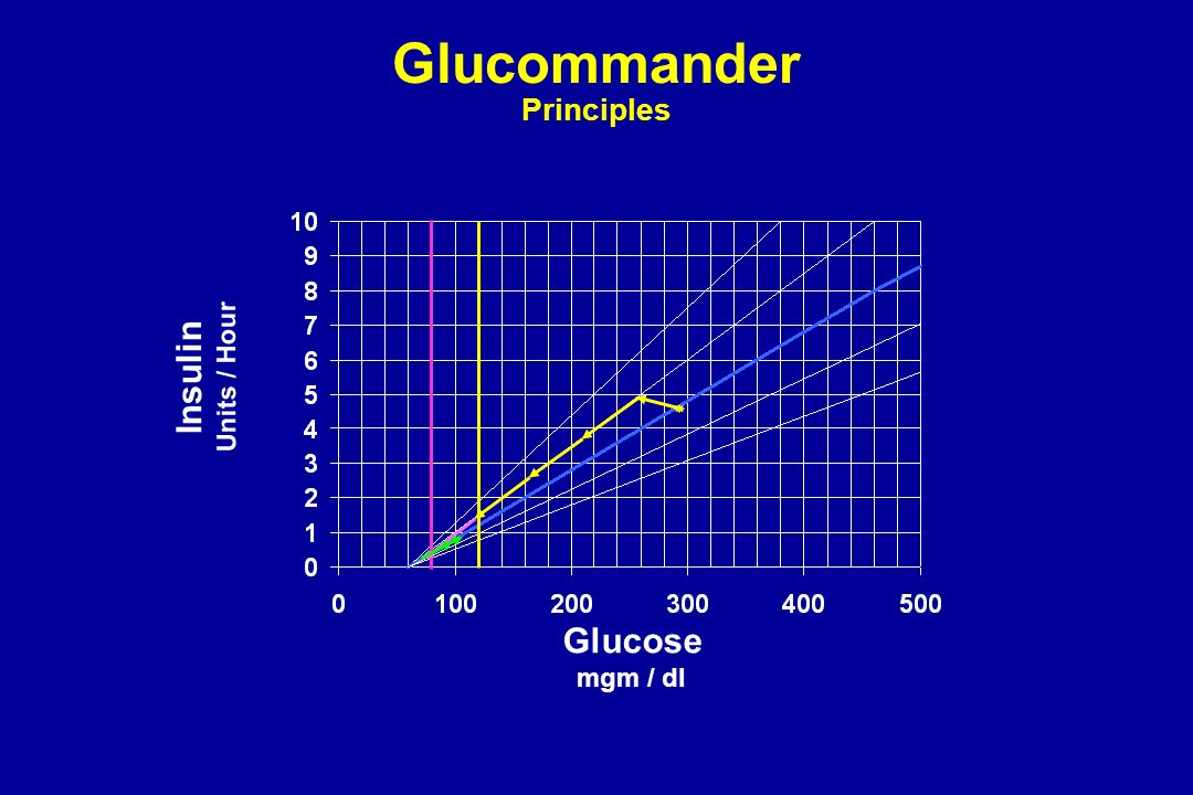 Glucommander Principles Insulin Units / Hour Glucose mgm / dl