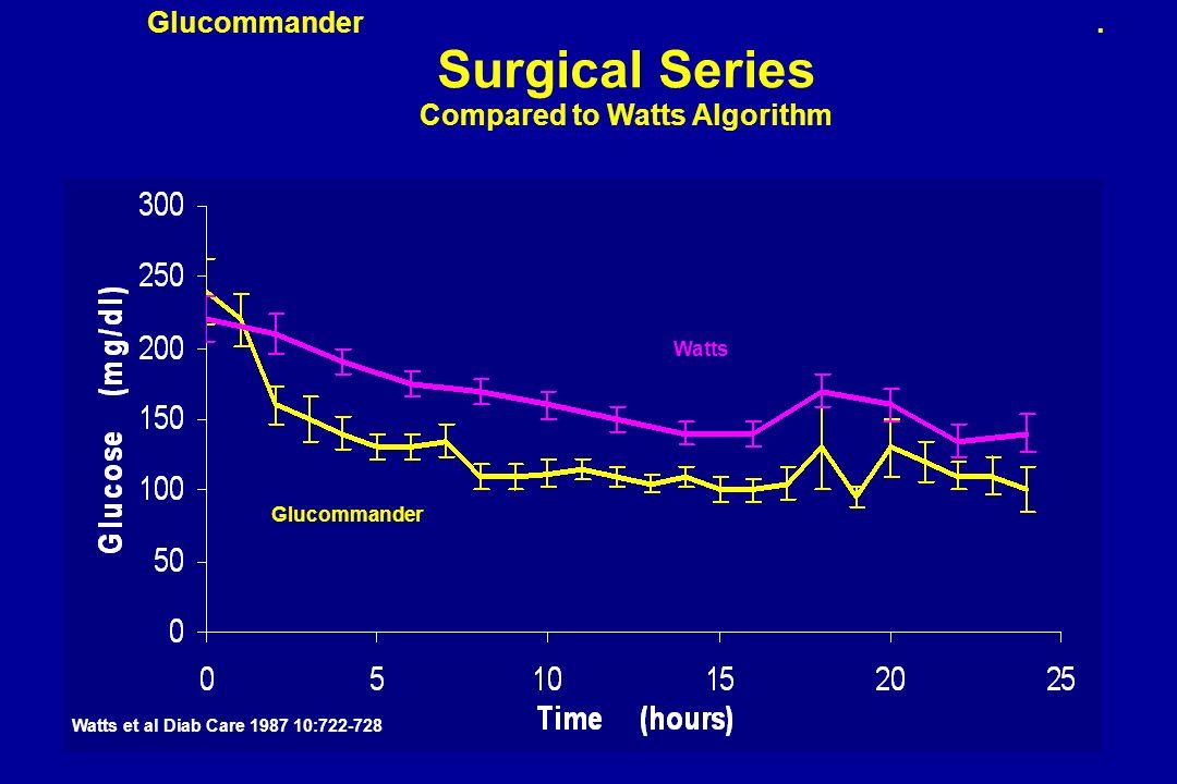 Glucommander. Surgical Series Compared to Watts Algorithm Watts Glucommander Watts et al Diab Care 1987 10:722-728