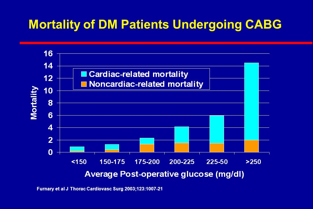 Mortality of DM Patients Undergoing CABG Furnary et al J Thorac Cardiovasc Surg 2003;123:1007-21