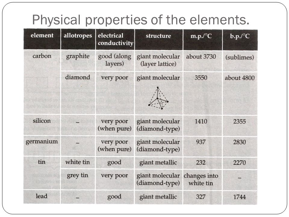 Physical properties of the elements. #briggs 270