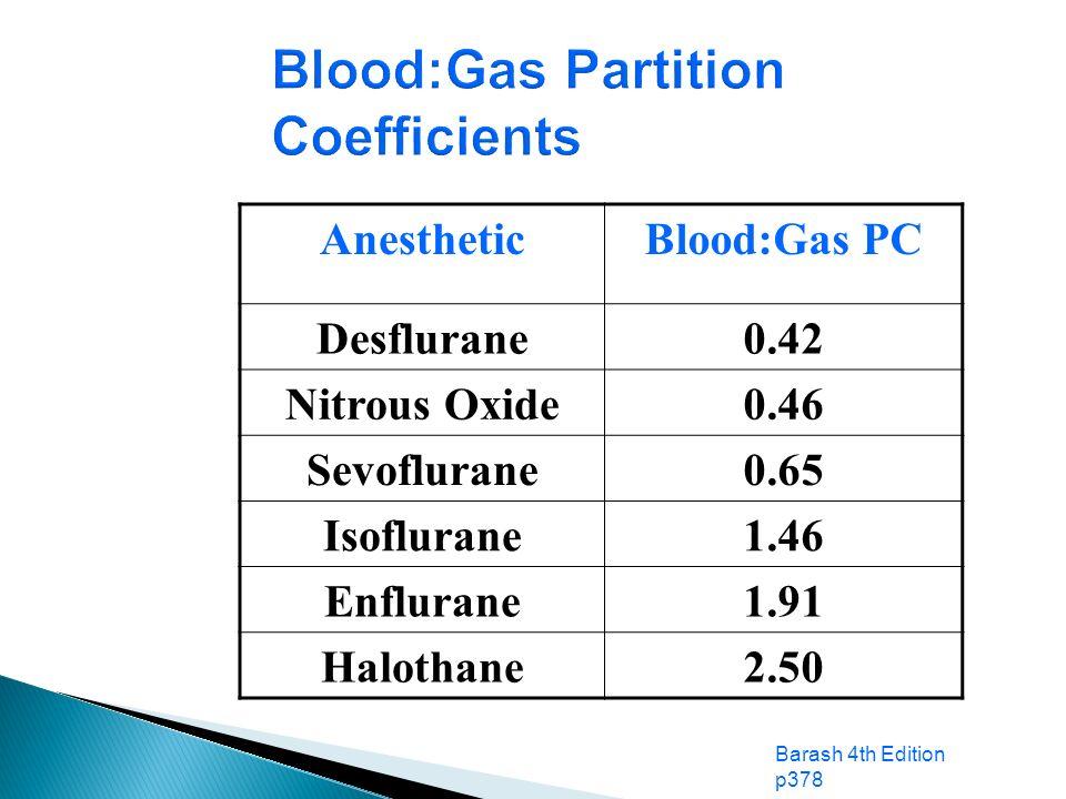 Blood:Gas Partition Coefficients AnestheticBlood:Gas PC Desflurane0.42 Nitrous Oxide0.46 Sevoflurane0.65 Isoflurane1.46 Enflurane1.91 Halothane2.50 Ba