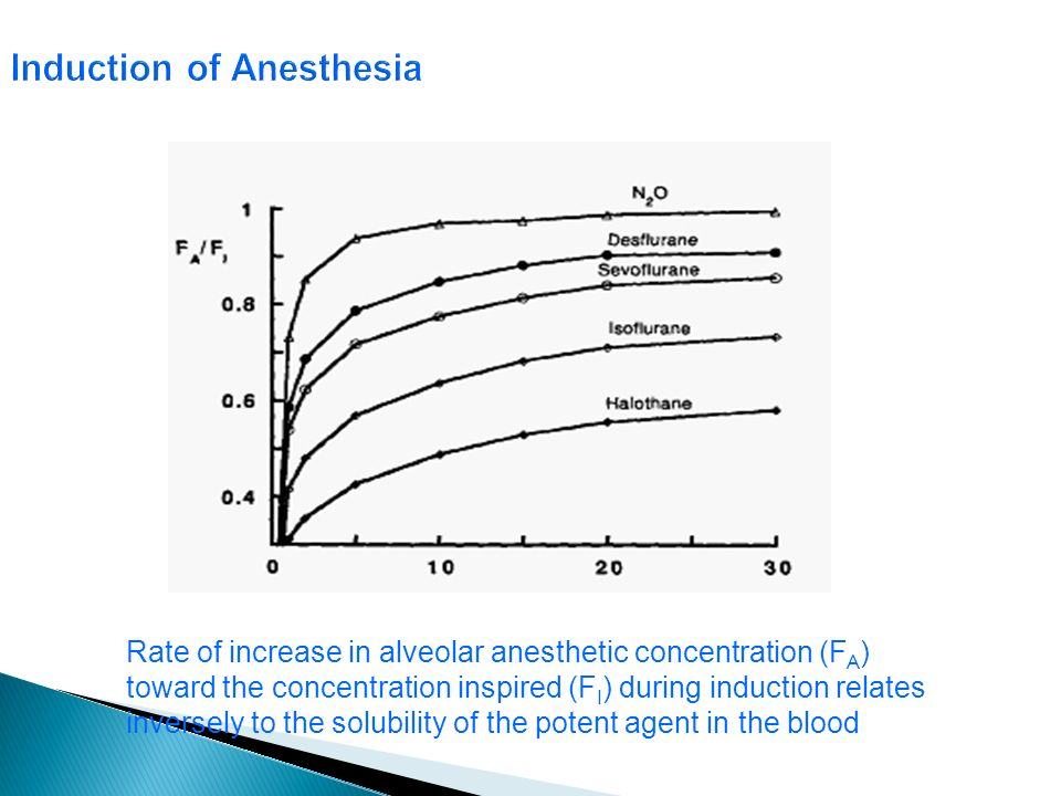 Induction of Anesthesia Rate of increase in alveolar anesthetic concentration (F A ) toward the concentration inspired (F I ) during induction relates