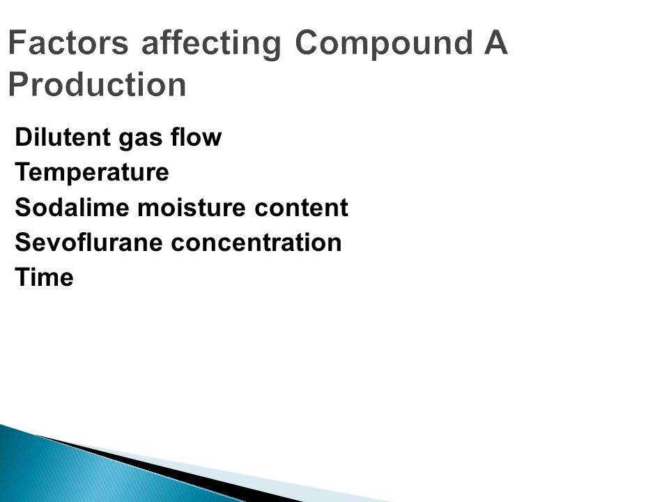 Factors affecting Compound A Production Dilutent gas flow Temperature Sodalime moisture content Sevoflurane concentration Time