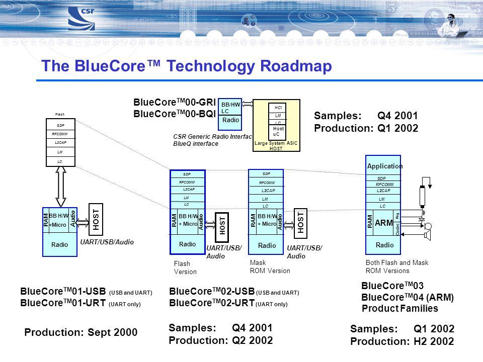The BlueCore Technology Roadmap LC LM Radio HOST L2CAP Mask ROM Version UART/USB/ Audio RFCOMM SDP BB H/W + Micro Audio RAM BlueCore TM 03 BlueCore TM
