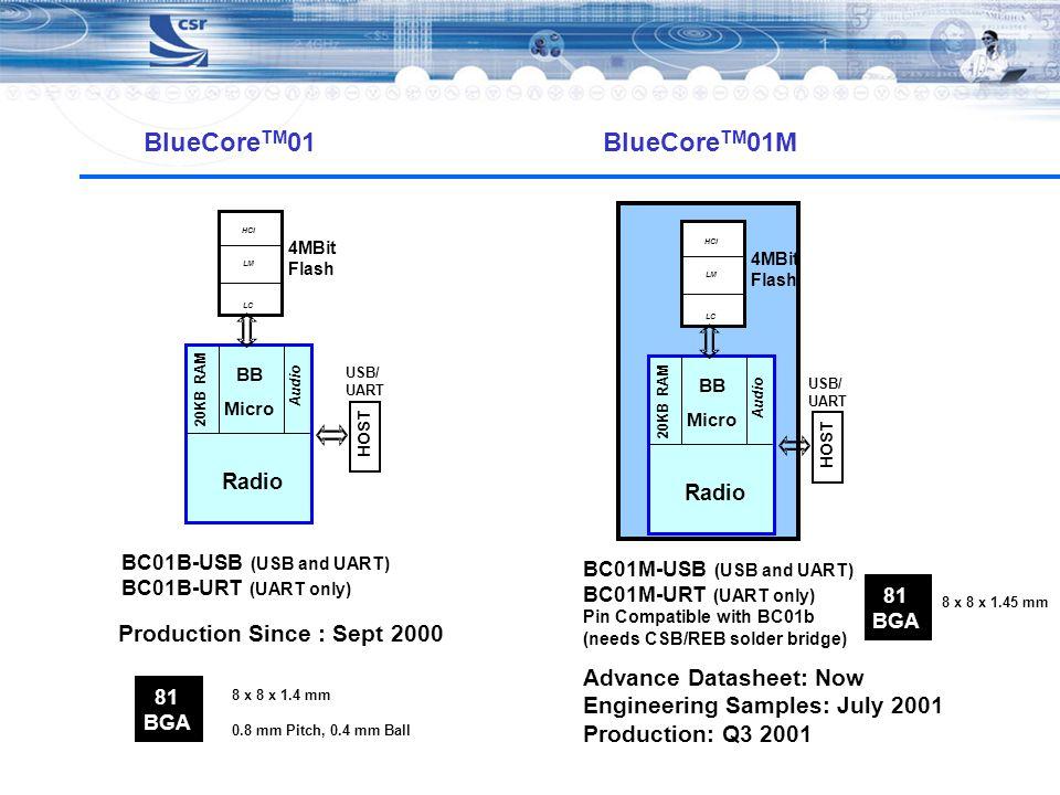 BlueCore TM 01 BC01B-USB (USB and UART) BC01B-URT (UART only) 4MBit Flash LC LM HCI Radio BB Micro Audio Radio 20KB RAM 81 BGA 8 x 8 x 1.4 mm 0.8 mm P