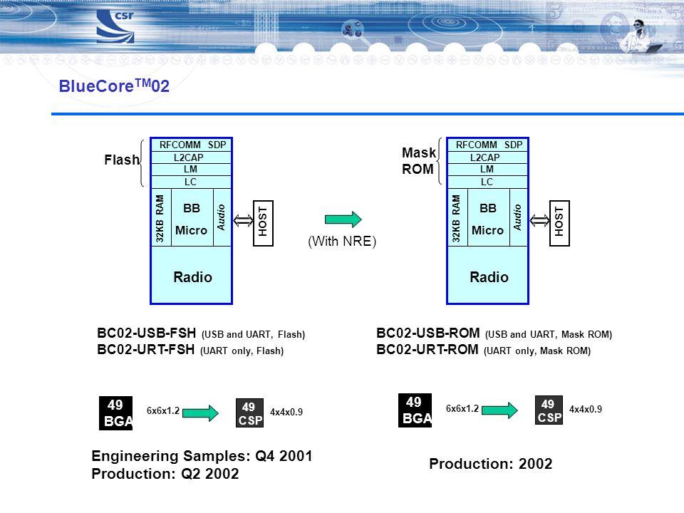 BlueCore TM 02 BC02-USB-FSH (USB and UART, Flash) BC02-URT-FSH (UART only, Flash) Radio BB Micro Audio Radio 32KB RAM HOST 49 BGA 6x6x1.2 49 CSP 4x4x0