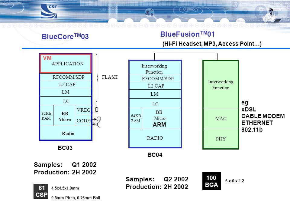 BlueCore TM 03 BC03 Radio 32KB RAM BB Micro VREG CODEC LC LM L2 CAP RFCOMM/SDP APPLICATION FLASH VM Samples: Q1 2002 Production: 2H 2002 81 CSP 4.5x4.