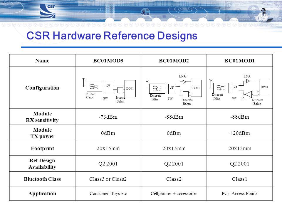 CSR Hardware Reference Designs NameBC01MOD3BC01MOD2BC01MOD1 Configuration Module RX sensitivity -73dBm-88dBm Module TX power 0dBm +20dBm Footprint20x1