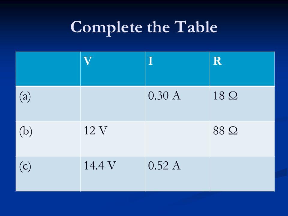 Complete the Table VIR (a)0.30 A18 Ω (b)12 V88 Ω (c)14.4 V0.52 A