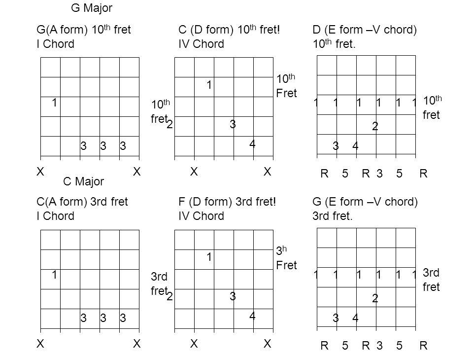 1 3 3 3 X C(A form) 3rd fret I Chord 3rd fret 1 23 4 F (D form) 3rd fret! IV Chord X 3 h Fret 1 1 1 2 3 4 R 5 R 3 5 R G (E form –V chord) 3rd fret. 3r