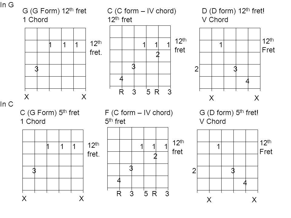1 1 1 3 C (G Form) 5 th fret 1 Chord X 12 th fret. 1 1 1 2 3 4 R 3 5 R 3 F (C form – IV chord) 5 th fret 12 th fret 1 23 4 G (D form) 5 th fret! V Cho